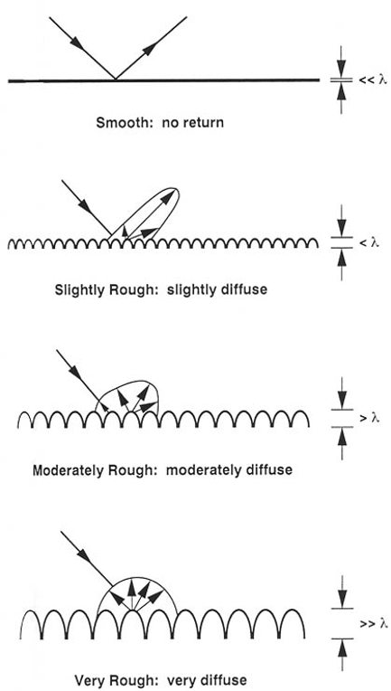 surface roughness scattering